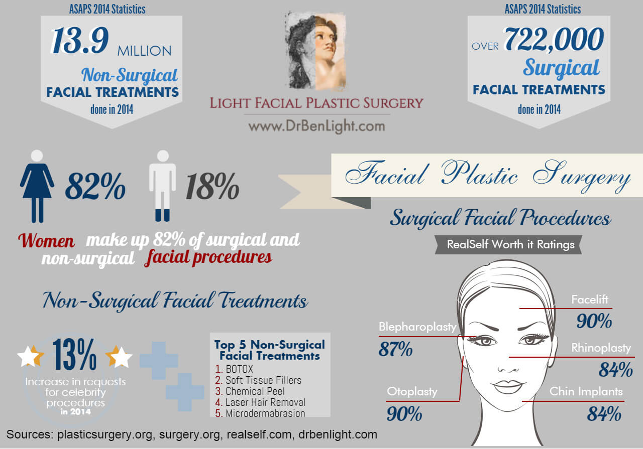 Amusing phrase Facial plastic surgery procedures